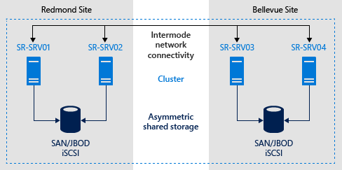 storage sr stretchclusterexample